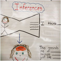 Early Primary Inferences Anchor Chart